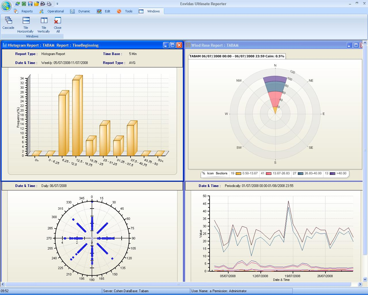 "Envitech Envidas Ultimate Reporter - 4 Graphical Reports tiled horizontally using the ""Windows"" menu"